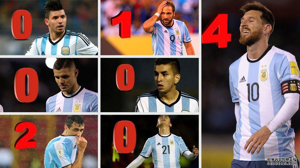 阿根廷豪华攻击群成最弱一环!8大神锋有5人0进球